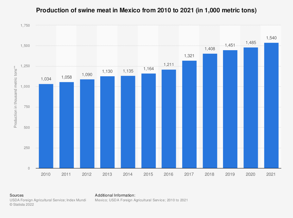Statistic: Production of swine meat in Mexico from 2010 to 2020 (in 1,000 metric tons) | Statista