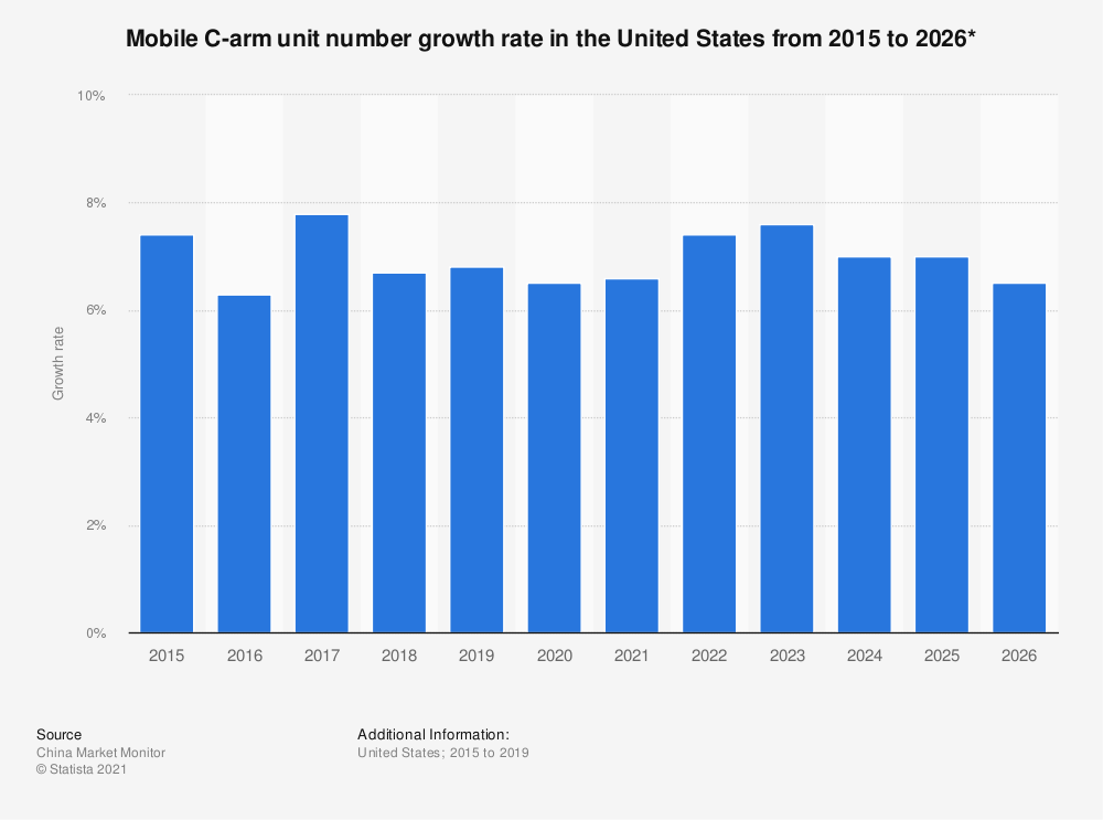 Statistic: Mobile C-arm unit number growth rate in the United States from 2015 to 2026* | Statista