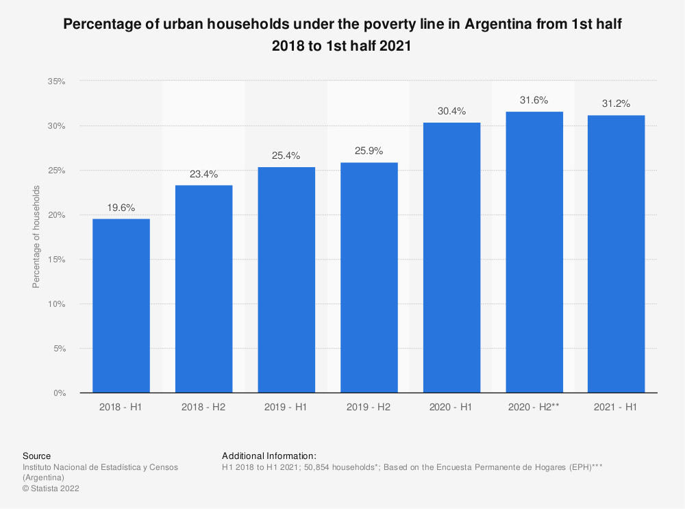 Statistic: Percentage of urban households under the poverty line in Argentina from 1st half 2018 to 1st half 2020 | Statista