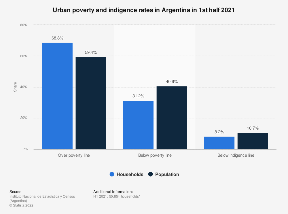 Statistic: Urban poverty and indigence rates in Argentina in 1st half 2020 | Statista