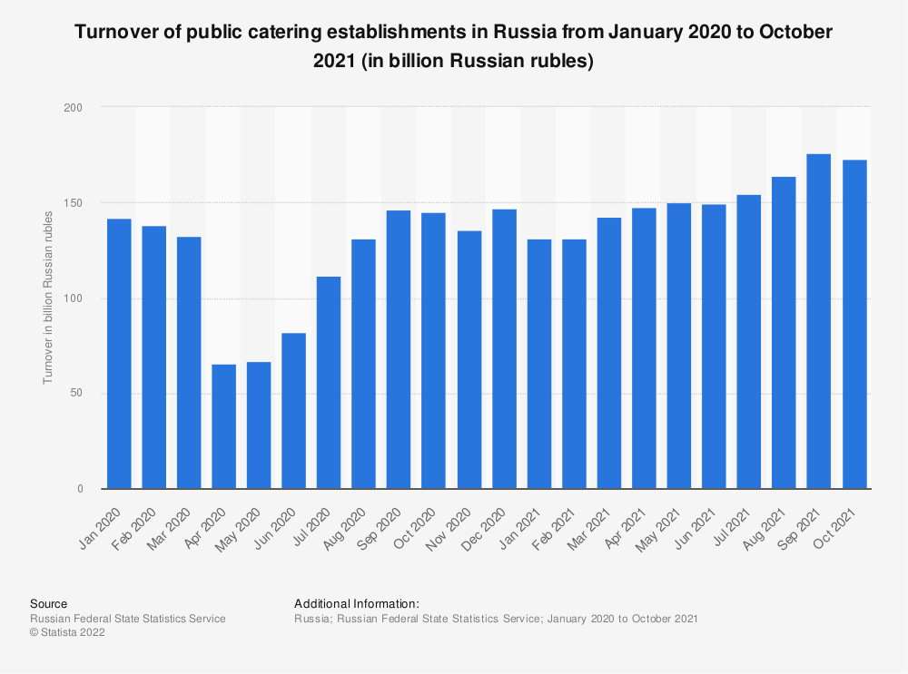 Statistic: Turnover of public catering establishments in Russia from January to November 2020 (in billion Russian rubles) | Statista