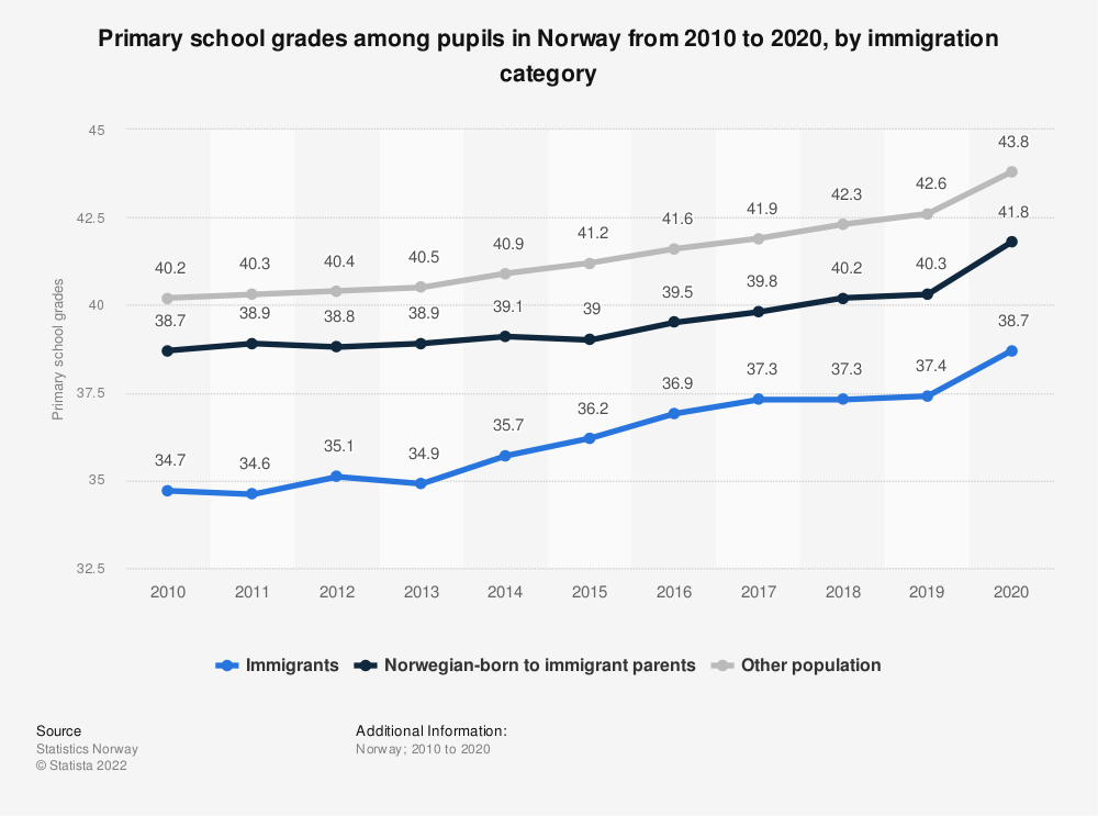 Statistic: Primary school grades among pupils in Norway from 2010 to 2020, by immigration category | Statista