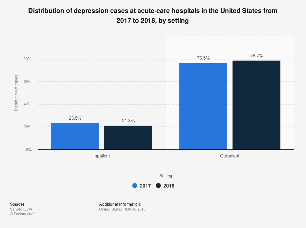 Statistic: Distribution of depression cases at acute-care hospitals in the United States from 2017 to 2018, by setting   Statista