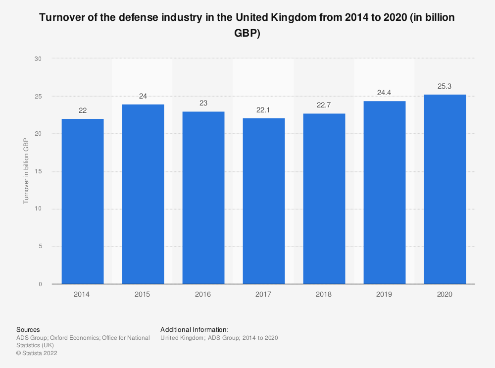 Statistic: Turnover of the defense industry in the United Kingdom from 2014 to 2019 (in billion GBP) | Statista