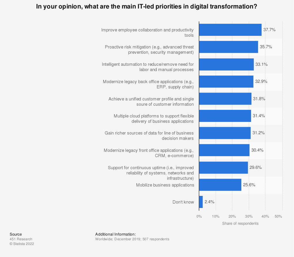 Statistic: In your opinion, what are the main IT-led priorities in digital transformation? | Statista