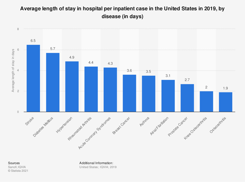Statistic: Average length of stay in hospital per inpatient case in the United States in 2018, by disease (in days) | Statista