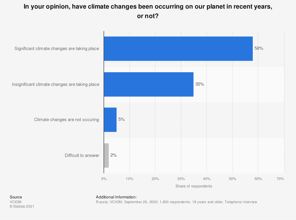 Statistic: In your opinion, have climate changes been occurring on our planet in recent years, or not? | Statista