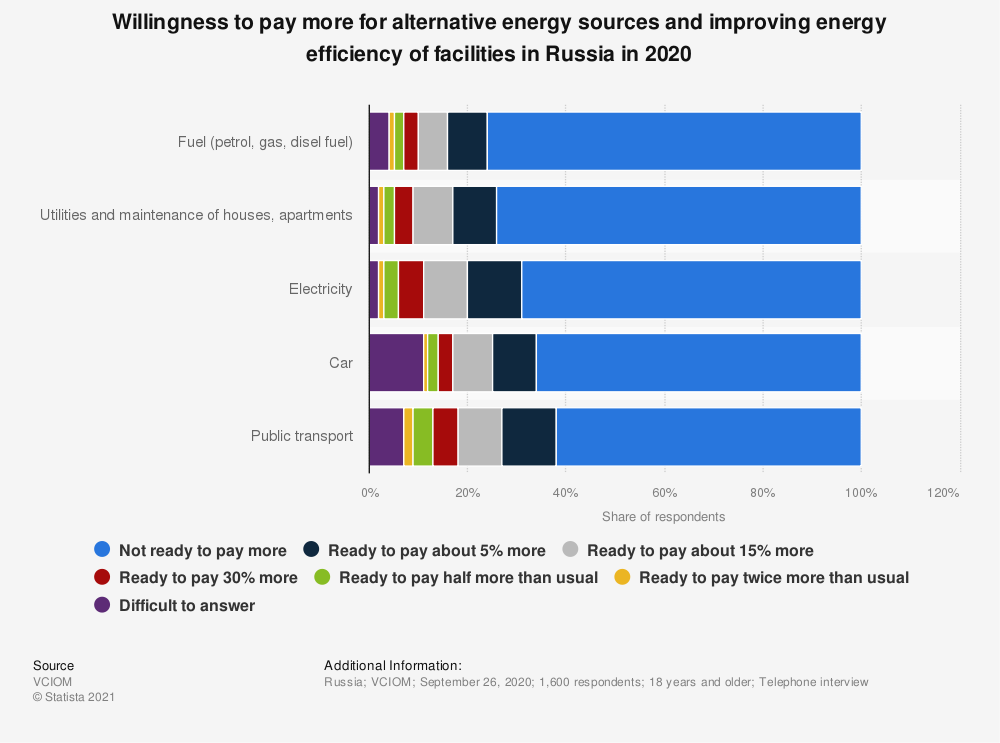 Statistic: Willingness to pay more for alternative energy sources and improving energy efficiency of facilities in Russia in 2020 | Statista