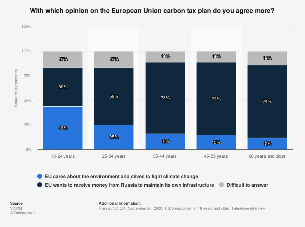 Statistic: With which opinion on the European Union carbon tax plan do you agree more? | Statista