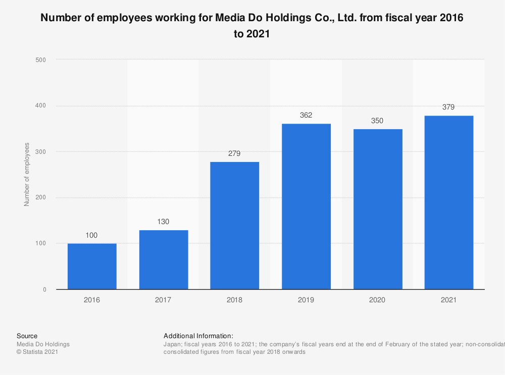 Statistic: Number of employees working for Media Do Holdings Co., Ltd. from fiscal year 2016 to 2020 | Statista