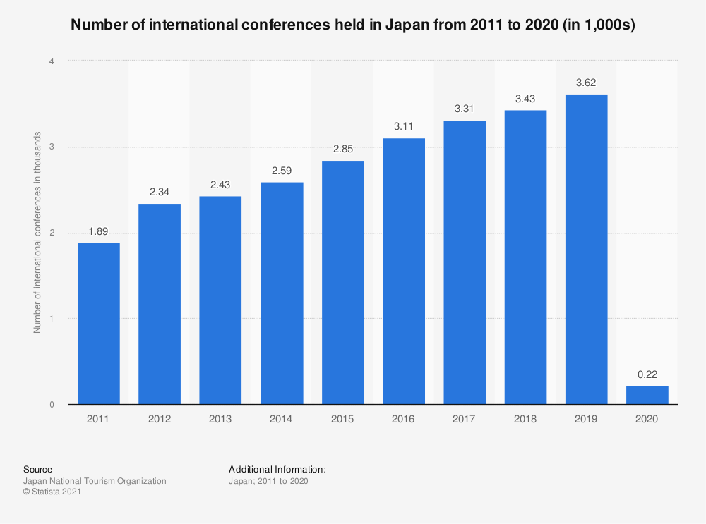 Statistic: Number of international conferences held in Japan from 2010 to 2019 (in 1,000s) | Statista