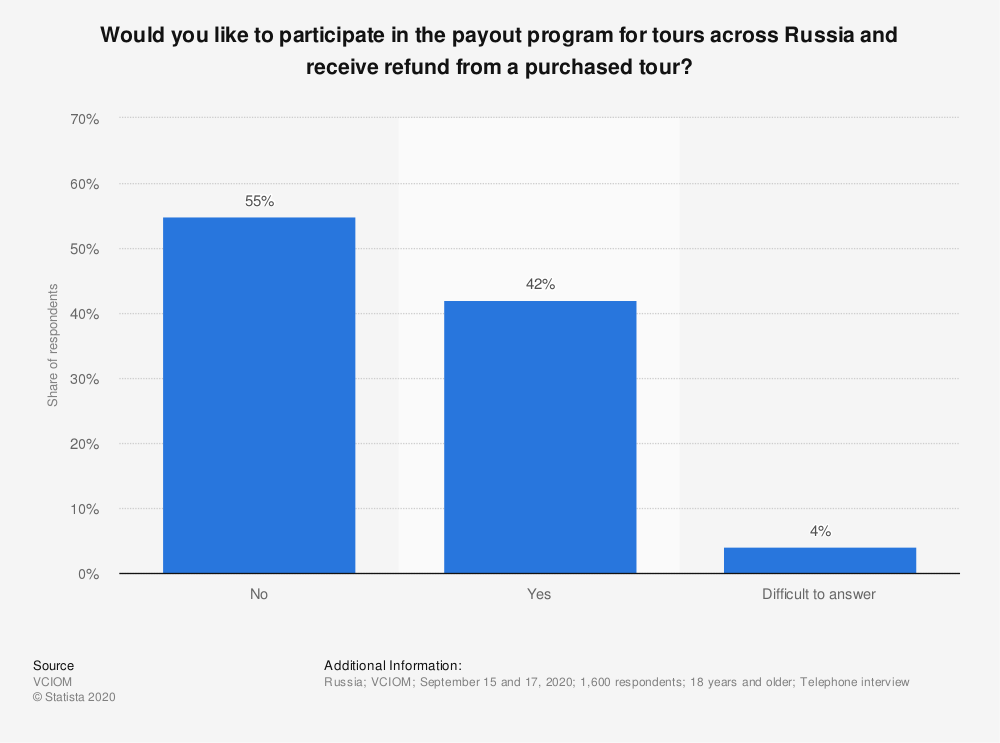 Statistic: Would you like to participate in the payout program for tours across Russia and receive refund from a purchased tour? | Statista