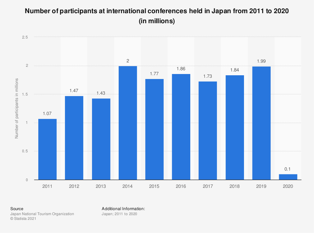 Statistic: Number of participants at international conferences in Japan from 2010 to 2019 (in millions)   Statista