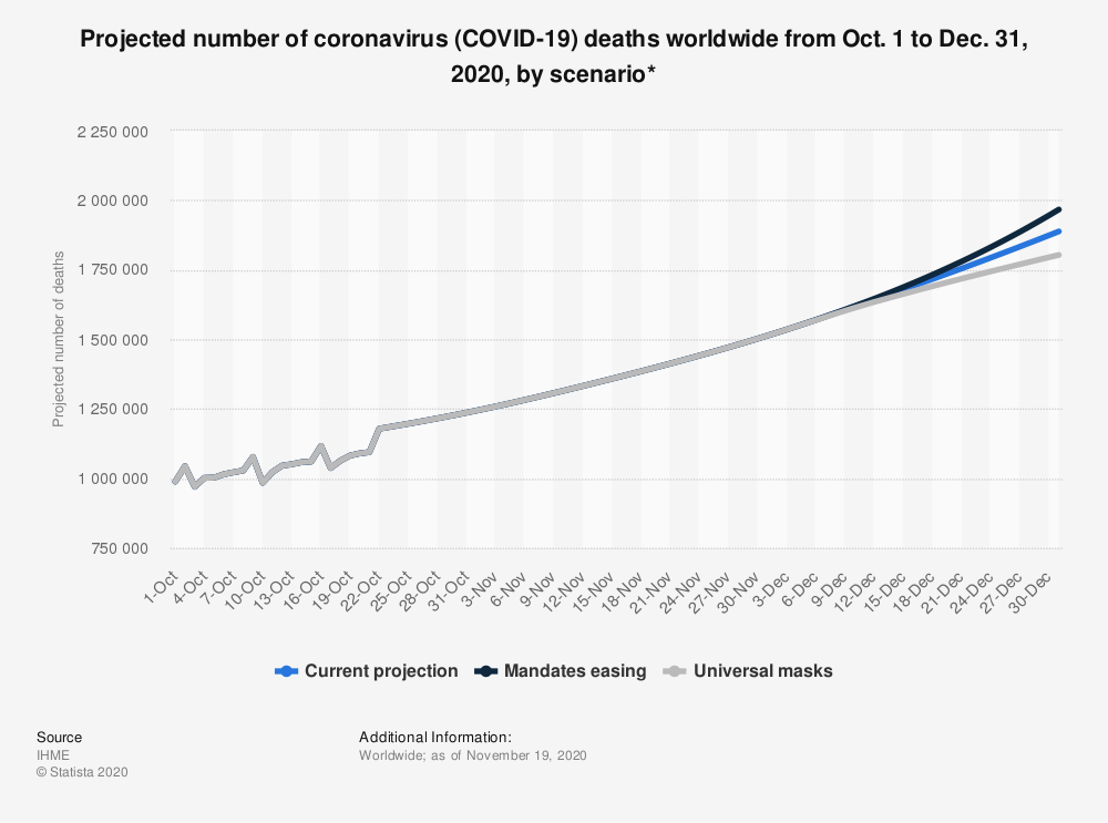 Statistic: Projected number of coronavirus (COVID-19) deaths worldwide from Oct. 1 to Dec. 31, 2020, by scenario* | Statista