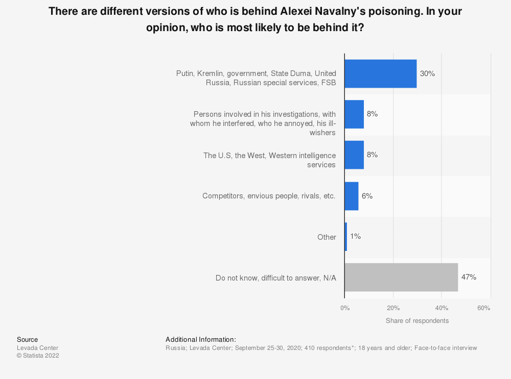 Statistic: There are different versions of who is behind Alexei Navalny's poisoning. In your opinion, who is most likely to be behind it? | Statista