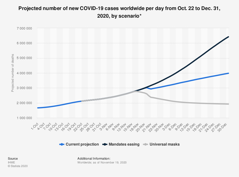 Statistic: Projected number of new COVID-19 cases worldwide per day from Oct. 1 to Dec. 31, 2020, by scenario*   Statista