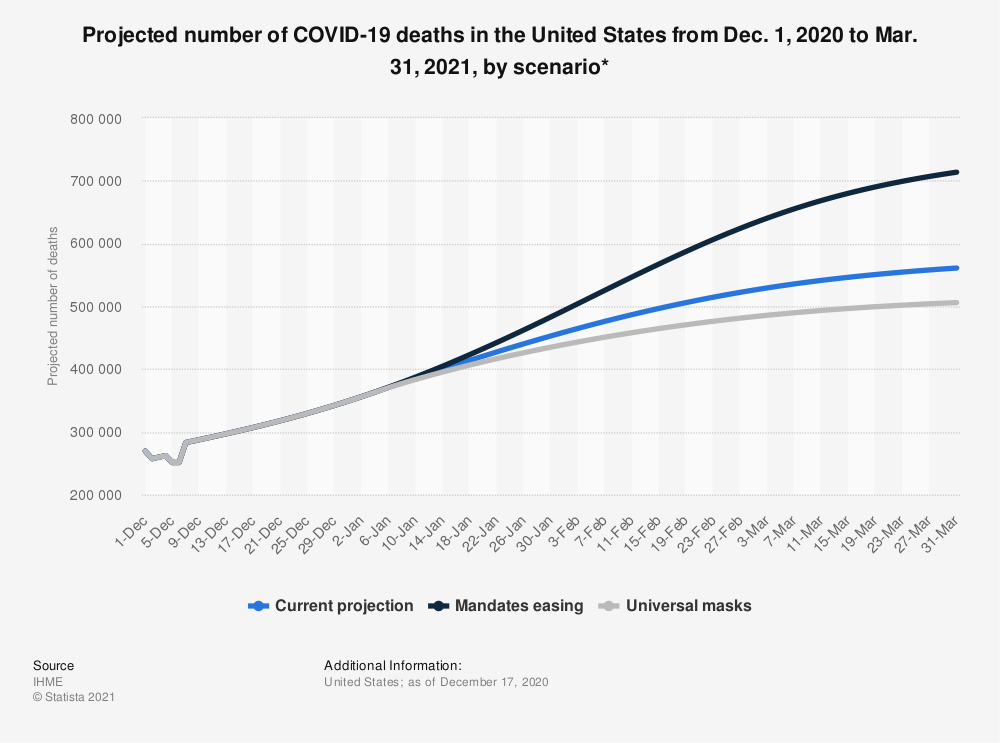 Statistic: Projected number of COVID-19 deaths in the United States from Dec. 1, 2020 to Mar. 31, 2021, by scenario* | Statista