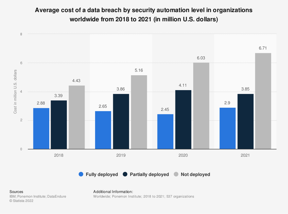 Statistic: Average cost of a data breach by security automation level in organizations worldwide from 2018 to 2020 (in million U.S. dollars) | Statista
