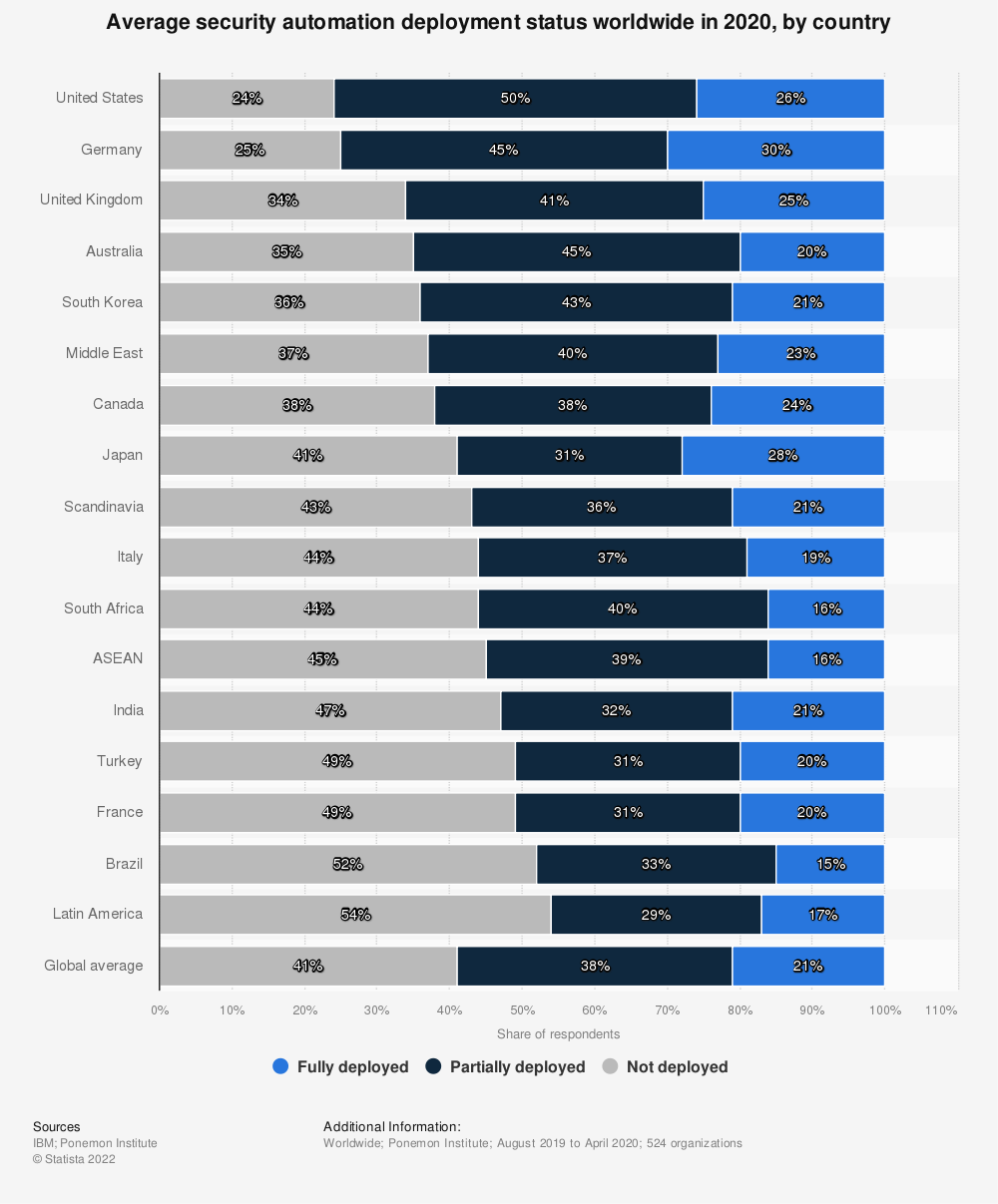 Statistic: Average security automation deployment status worldwide in 2020, by country | Statista