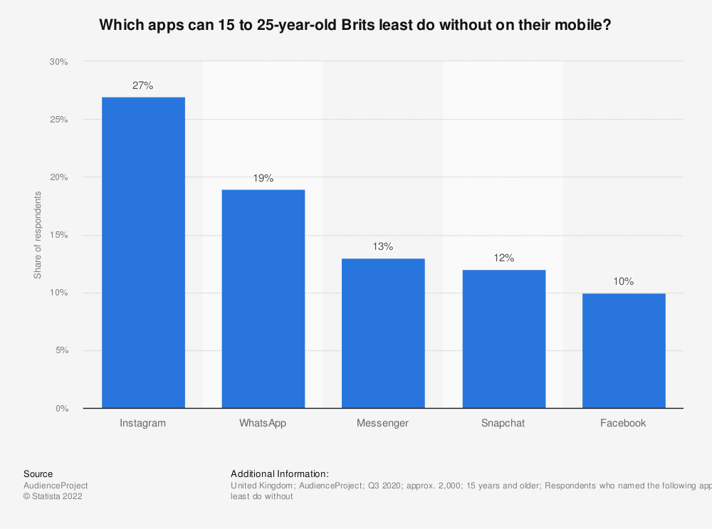 Statistic: Which apps can 15 to 25-year-old Brits least do without on their mobile? | Statista
