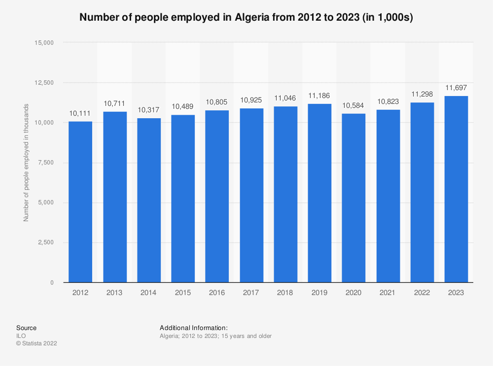 Statistic: Number of people employed in Algeria from 2010 to 2019 (in 1,000s) | Statista