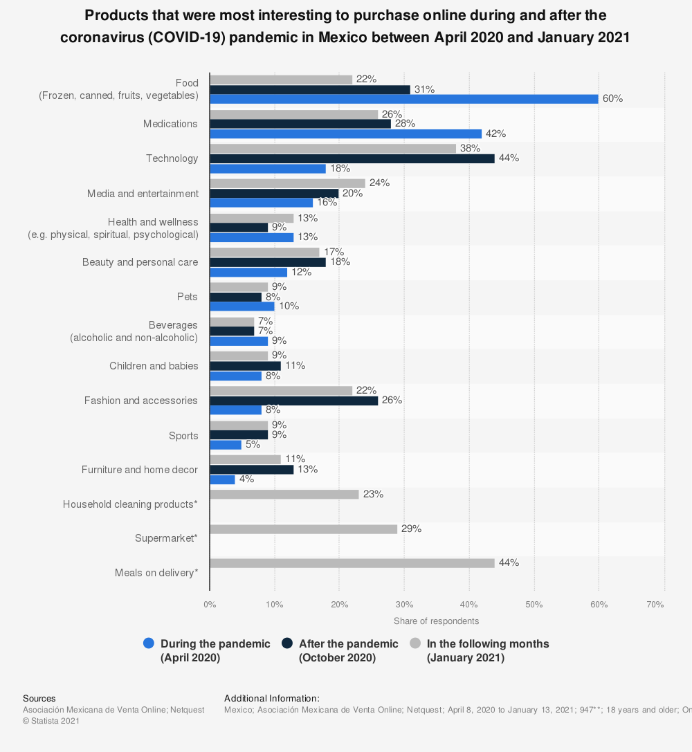 Statistic: Products that were most interesting to purchase online during and after the coronavirus (COVID-19) pandemic in Mexico between April and June 2020 | Statista