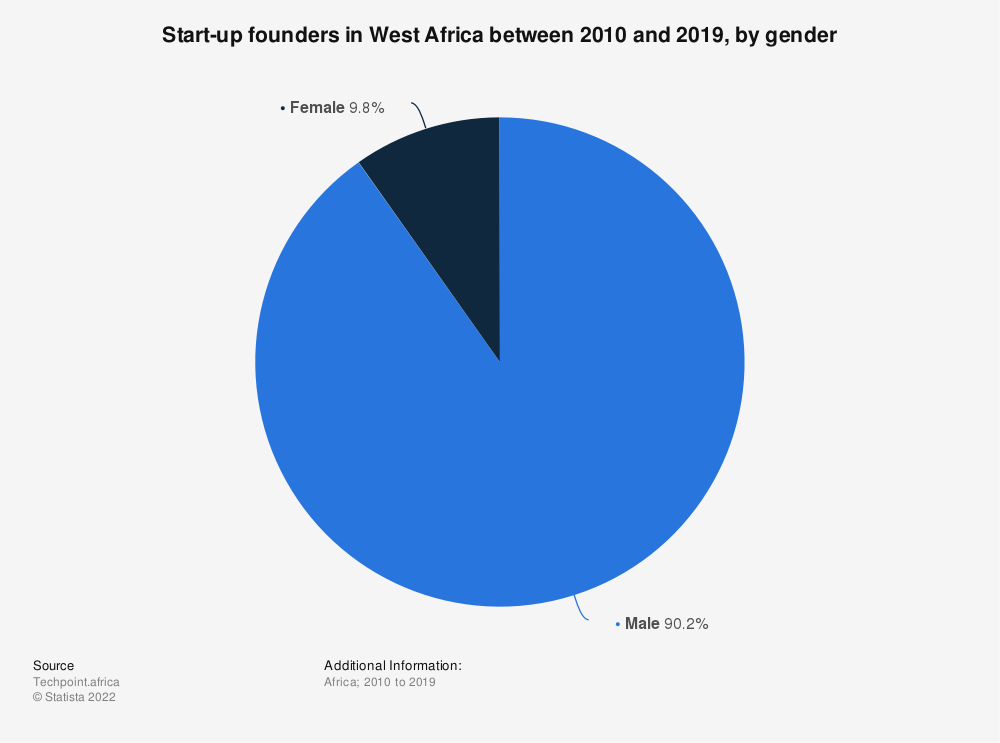 Statistic: Start-up founders in West Africa between 2010 and 2019, by gender | Statista