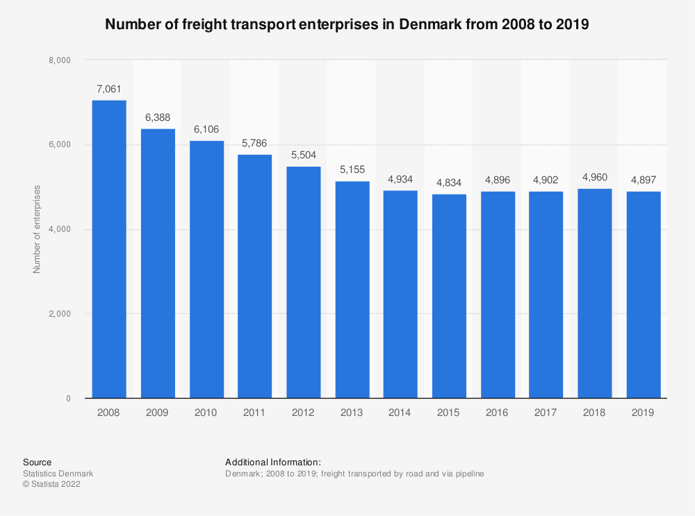 Statistic: Number of freight transport enterprises in Denmark from 2008 to 2018 | Statista