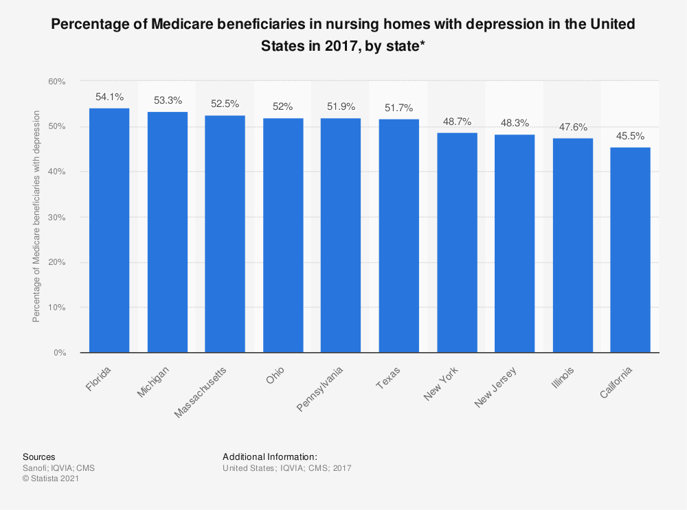 Statistic: Percentage of Medicare beneficiaries in nursing homes with depression in the United States in 2017, by state*   Statista