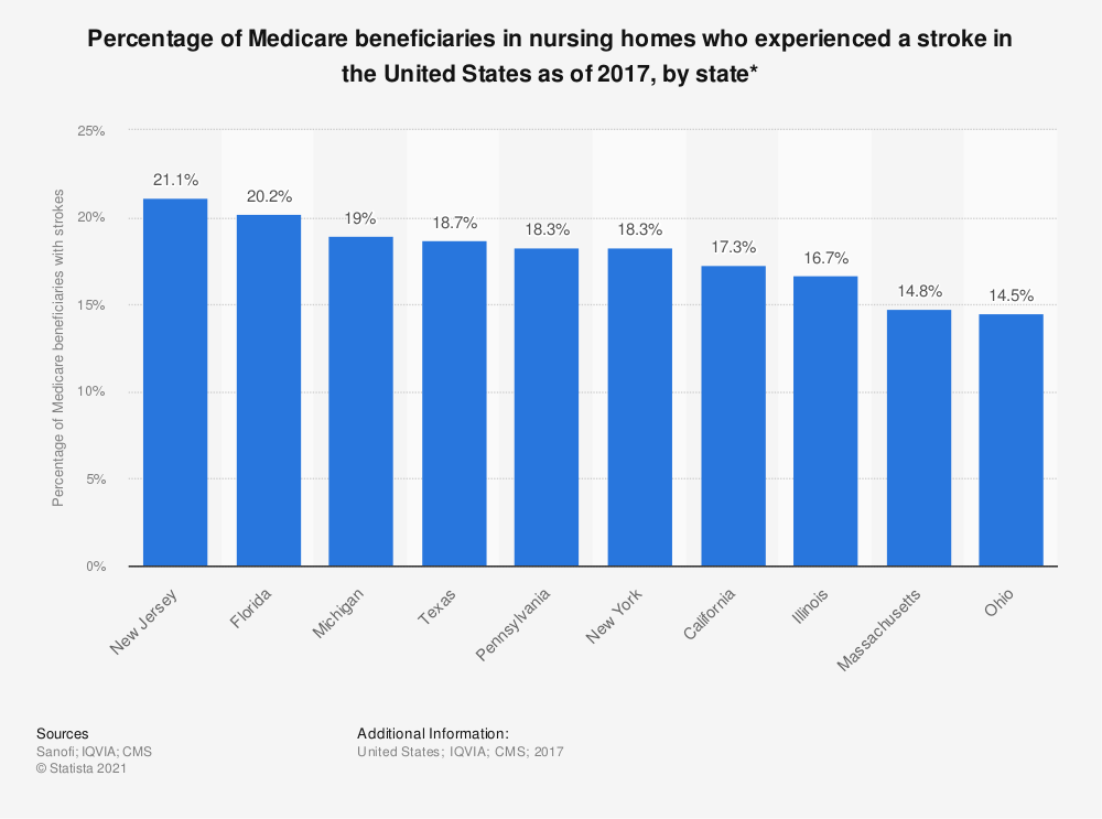 Statistic: Percentage of Medicare beneficiaries in nursing homes who experienced a stroke in the United States as of 2017, by state*   Statista