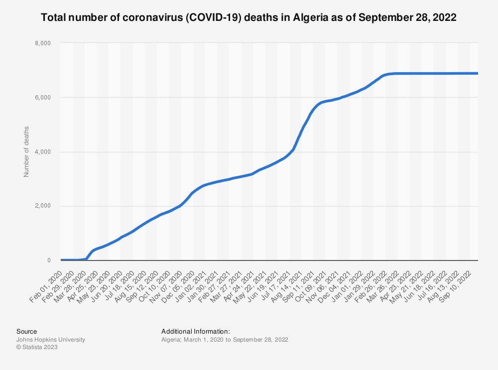 Statistic: Total number of coronavirus (COVID-19) deaths in Algeria as of January 17, 2021   Statista