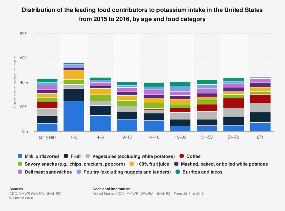 Statistic: Distribution of the leading food contributors to potassium intake in the United States from 2015 to 2016, by age and food category   Statista