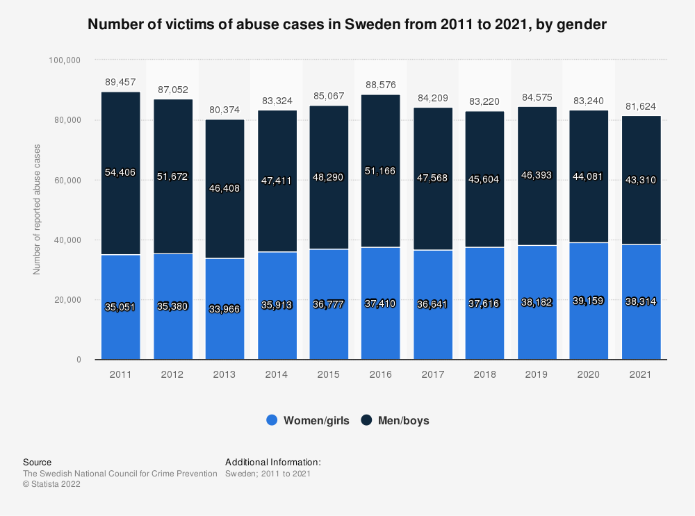 Statistic: Number of reported abuse cases in Sweden from 2010 to 2019, by victim   Statista