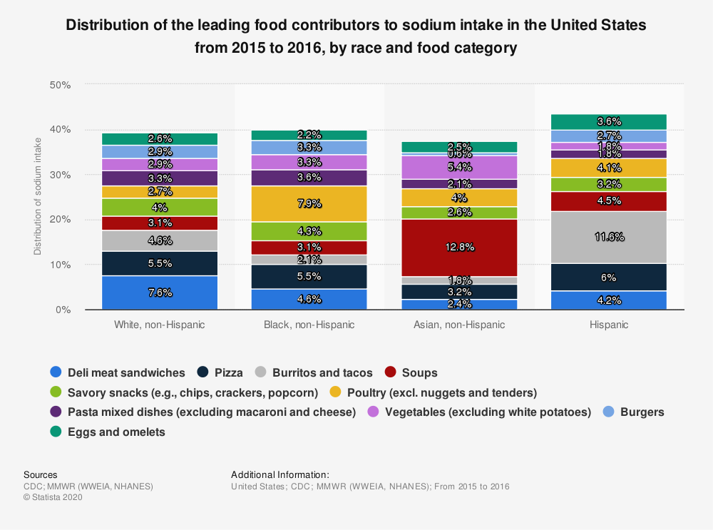 Statistic: Distribution of the leading food contributors to sodium intake in the United States from 2015 to 2016, by race and food category   Statista