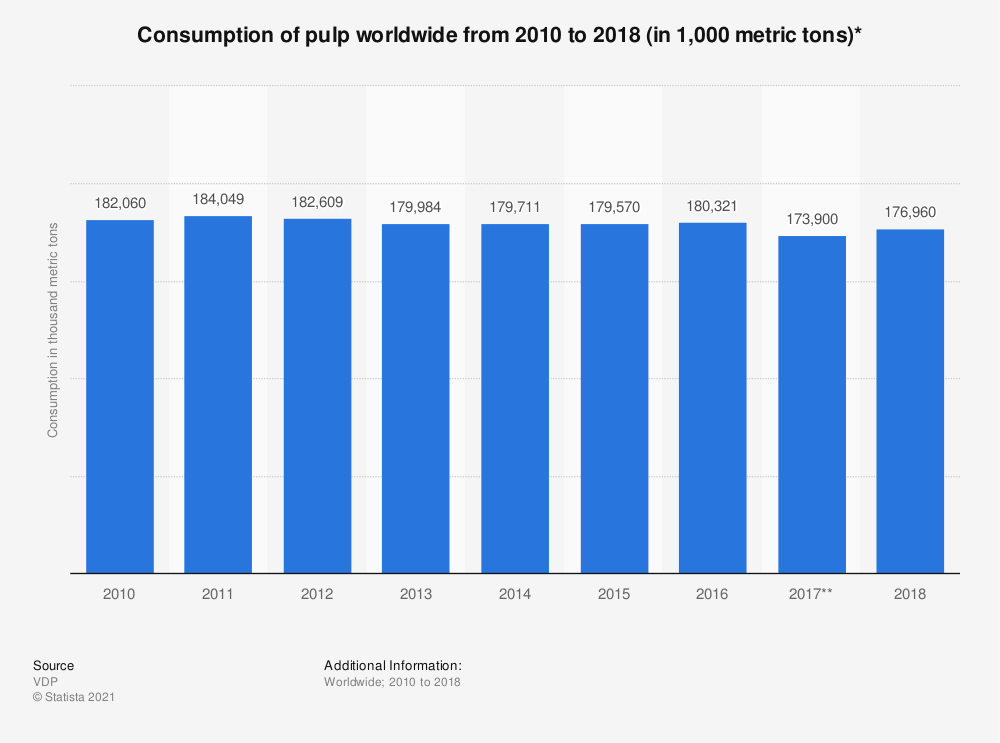 Statistic: Consumption of pulp worldwide from 2010 to 2018 (in 1,000 metric tons)*   Statista