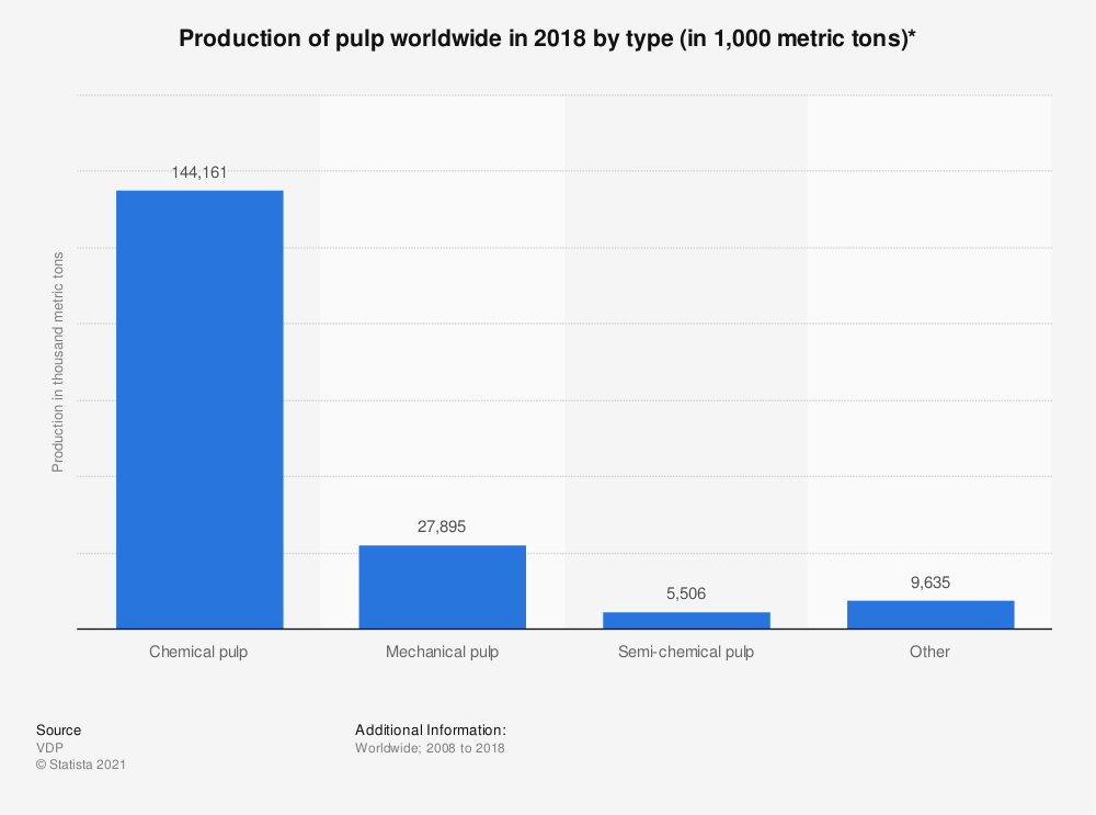 Statistic: Production of pulp worldwide in 2018 by type (in 1,000 metric tons)* | Statista
