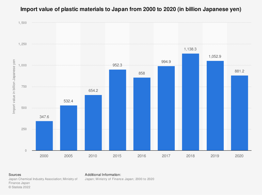 Statistic: Import value of plastics to Japan from 2000 to 2018 (in billion Japanese yen)   Statista