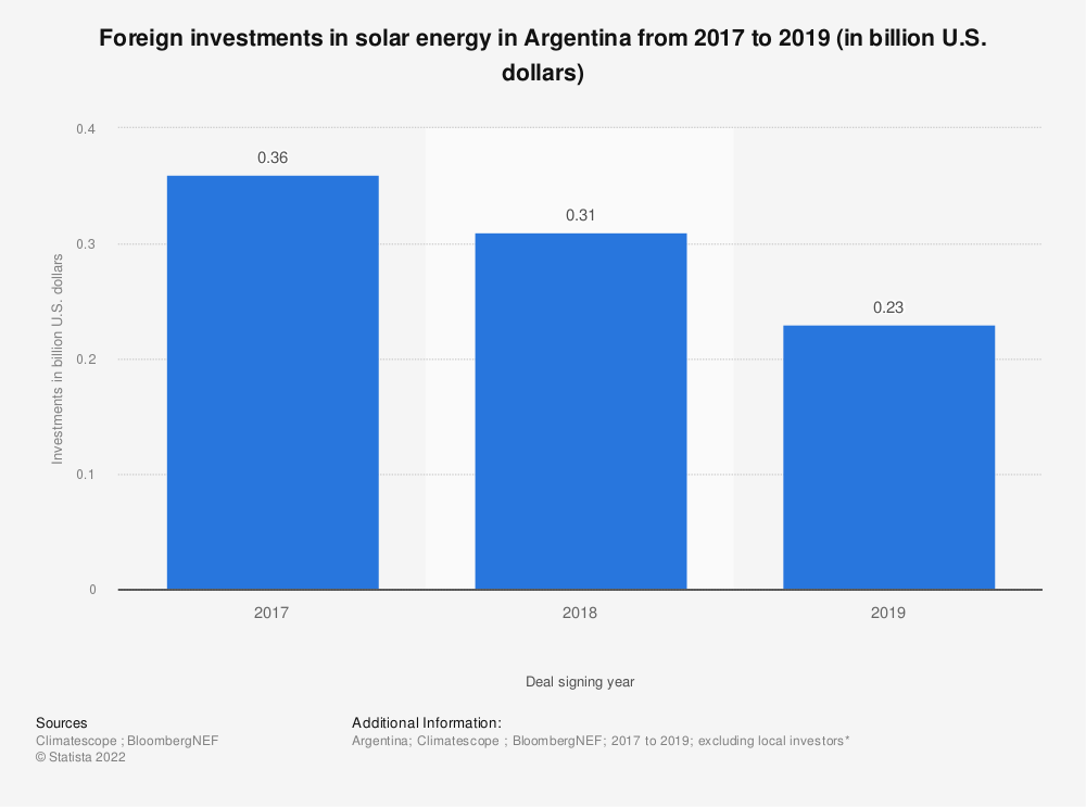 Statistic: Foreign investments in solar energy in Argentina from 2017 to 2019 (in billion U.S. dollars) | Statista