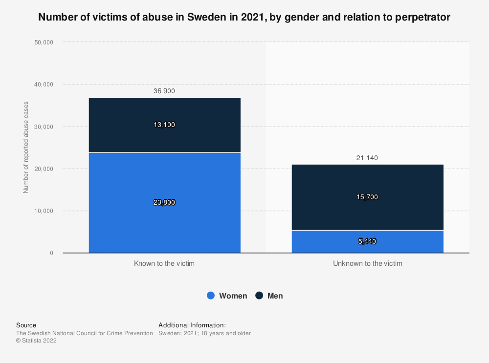 Statistic: Number of reported abuse cases in Sweden in 2019, by gender and relation to perpetrator | Statista
