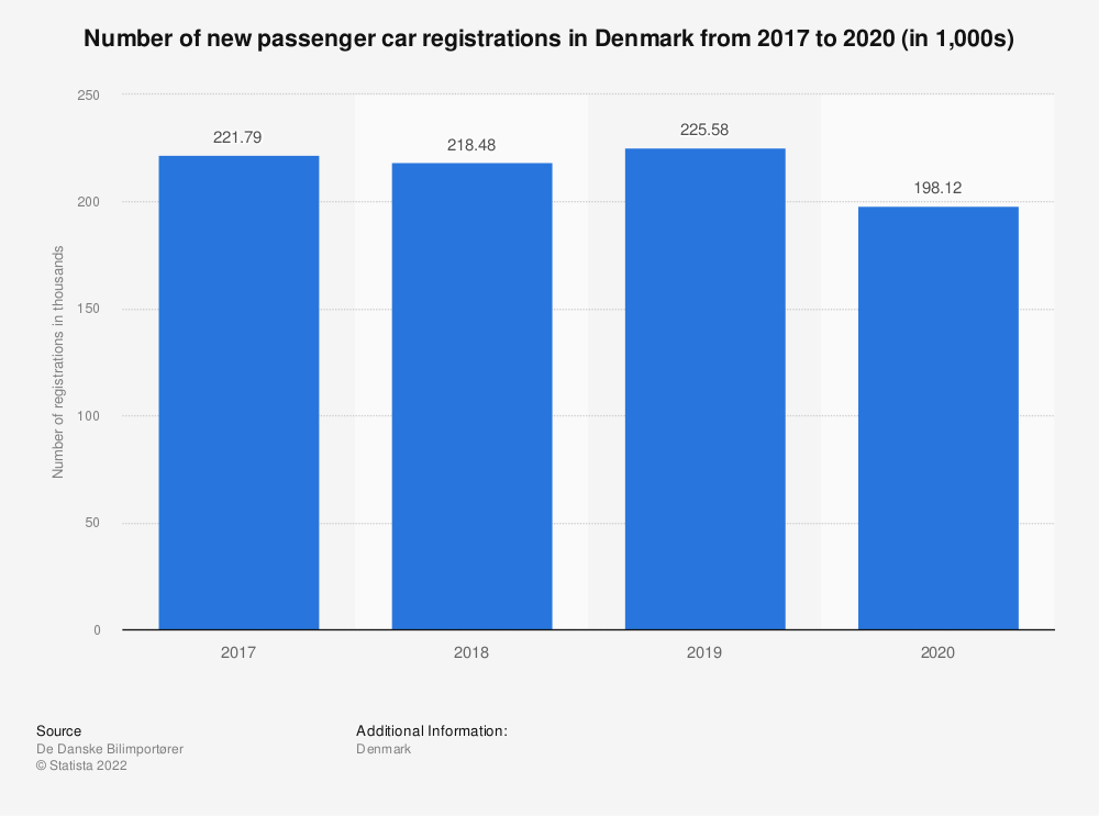 Statistic: Number of new passenger car registrations in Denmark from 2017 to 2020 (in 1,000s) | Statista