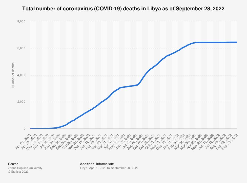 Statistic: Total number of coronavirus (COVID-19) deaths in Libya as of January 24, 2021 | Statista