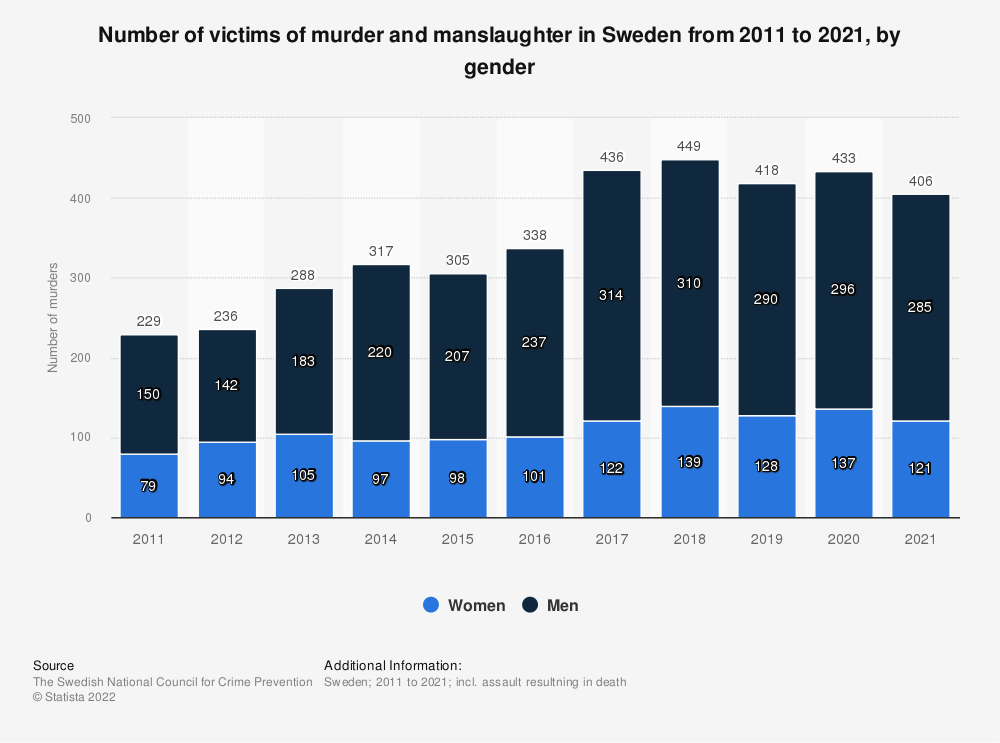 Statistic: Number of murder and manslaughter cases in Sweden from 2010 to 2020, by gender | Statista