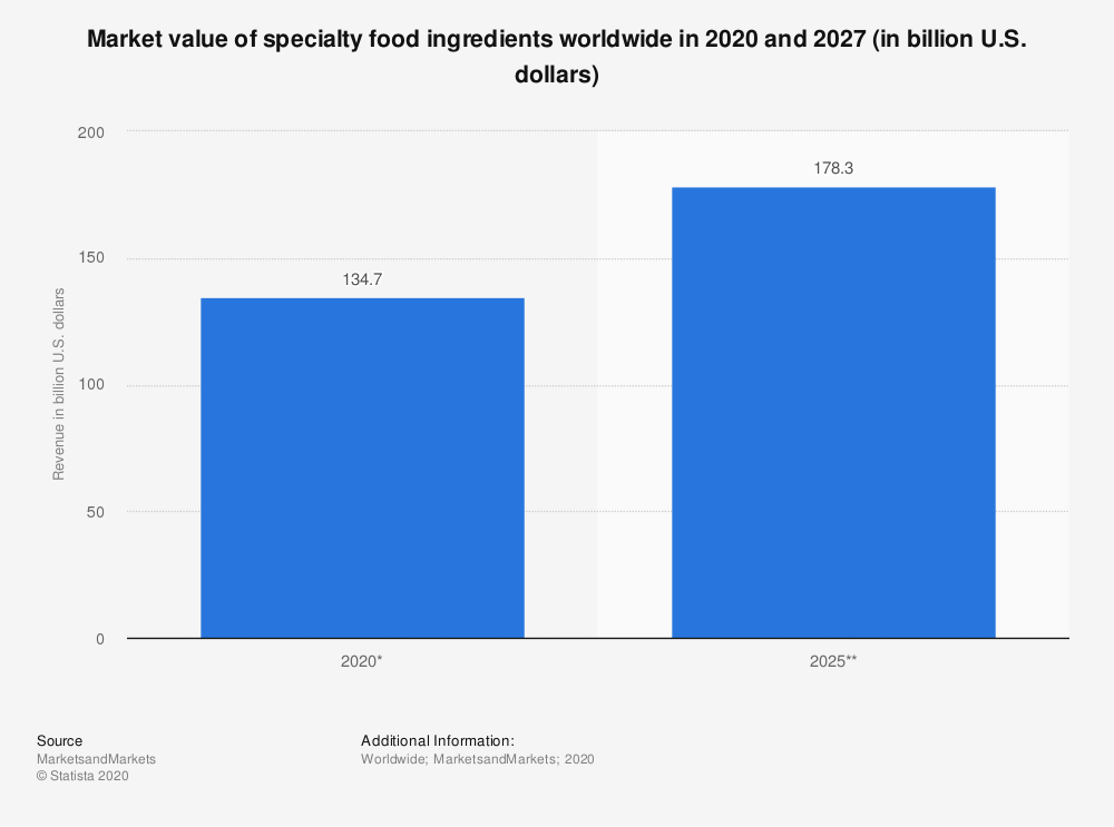 Statistic: Market value of specialty food ingredients worldwide in 2020 and 2027 (in billion U.S. dollars) | Statista