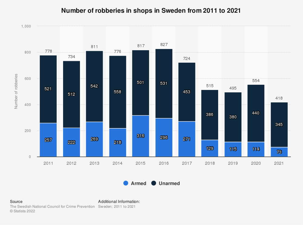 Statistic: Number of robberies in shops in Sweden from 2010 to 2020 | Statista