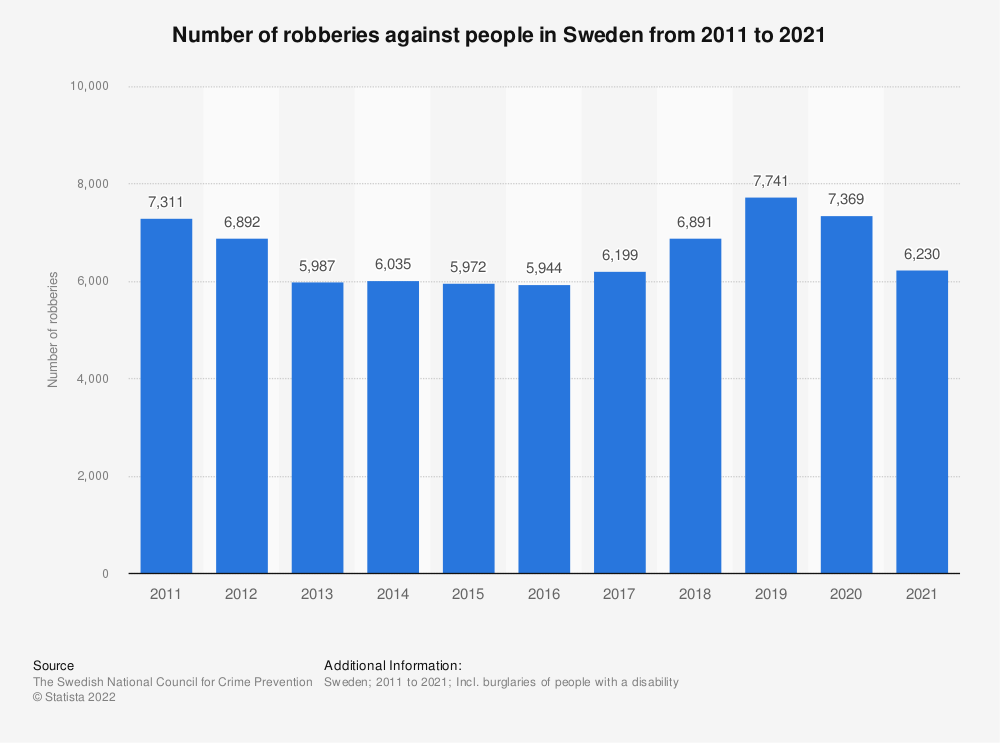 Statistic: Number of burglaries against people in Sweden from 2010 to 2019 | Statista
