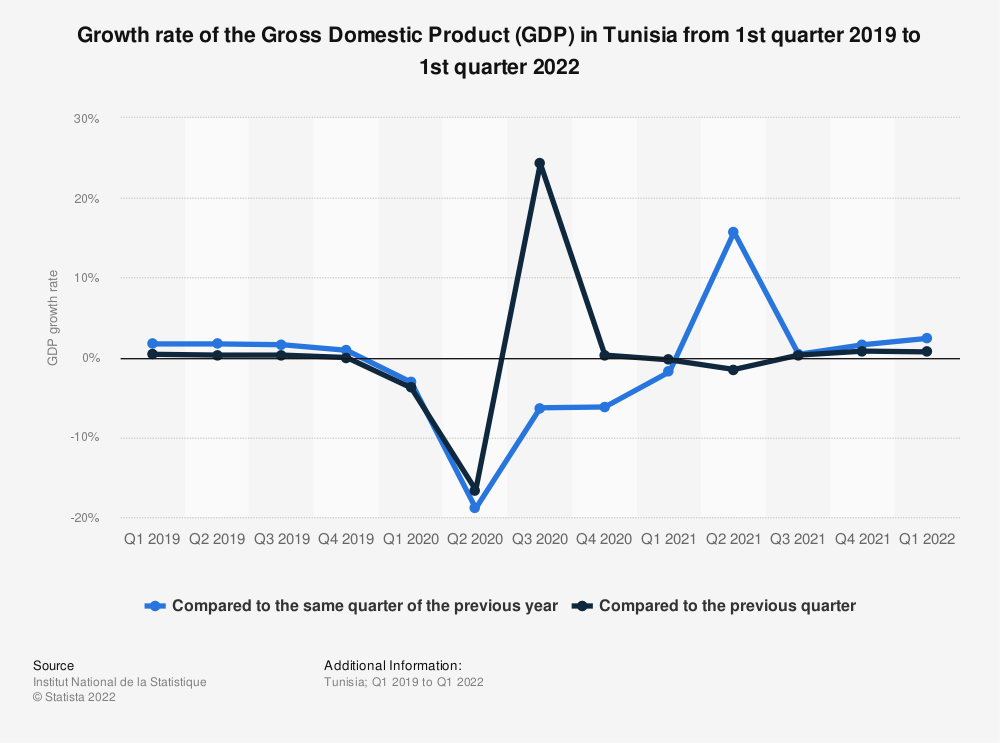 Statistic: Growth rate of the gross domestic product (GDP) in Tunisia from 1st quarter 2018 to 1st quarter 2021   Statista