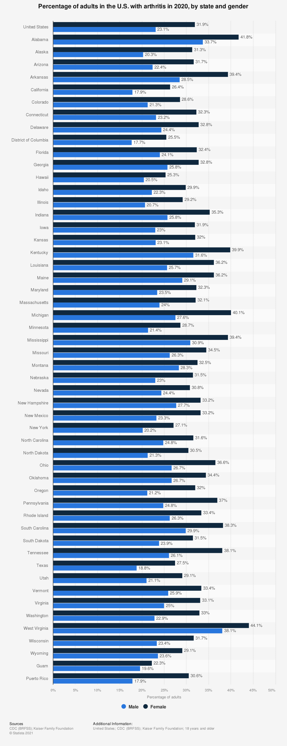 Statistic: Percentage of adults in the U.S. with arthritis in 2019, by state and gender   Statista