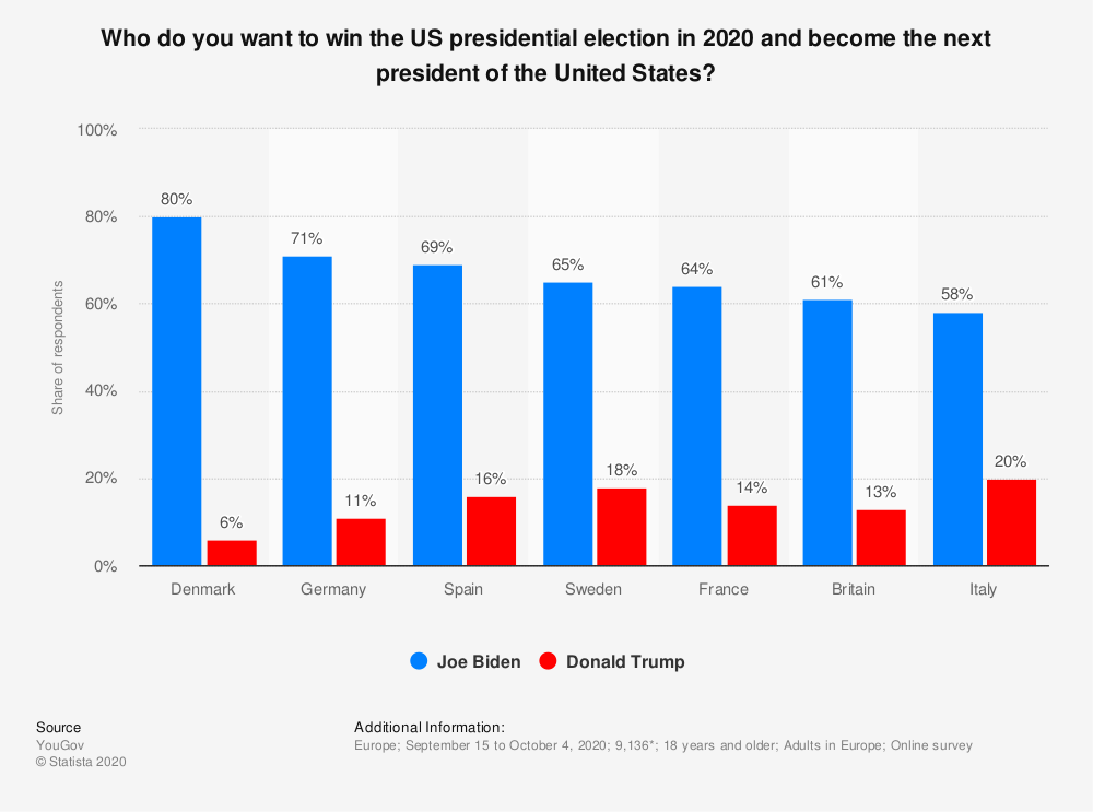 Statistic: Who do you want to win the US presidential election in 2020 and become the next president of the United States? | Statista