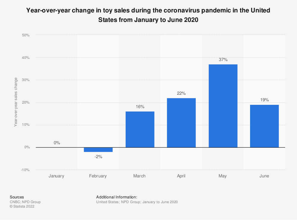 Statistic: Year-over-year change in toy sales during the coronavirus pandemic in the United States from January to June 2020 | Statista