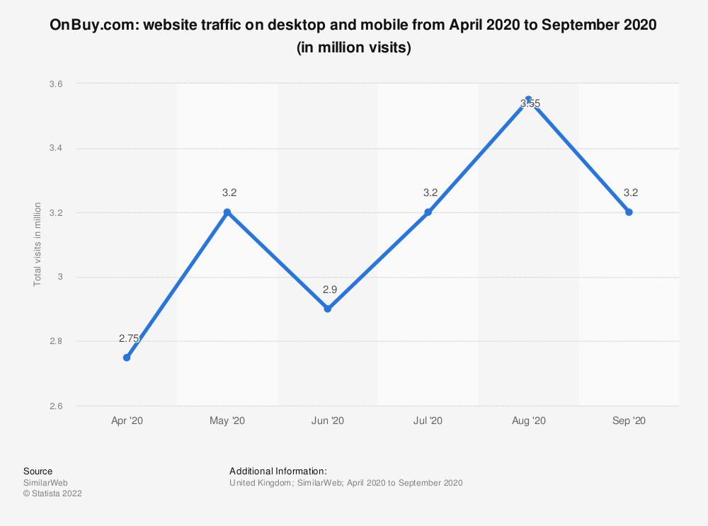 Statistic: OnBuy.com: website traffic on desktop and mobile from April 2020 to September 2020 (in million visits)   Statista